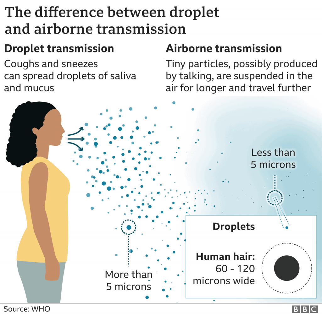 WHO | BBC infographic on the difference between droplet and airborne transmission